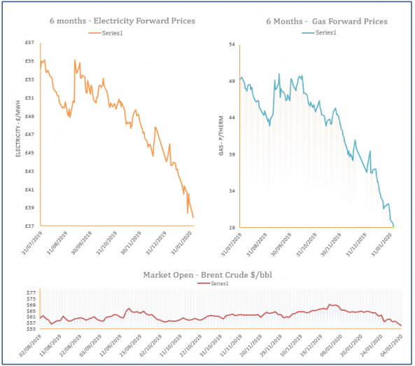 energy price graph - 04-02-2020