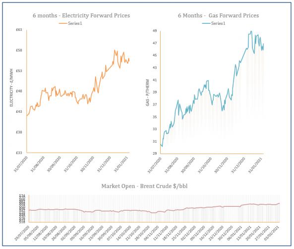 energy price graph -04-02-2021