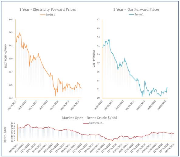 energy price graph - 04-04-2016