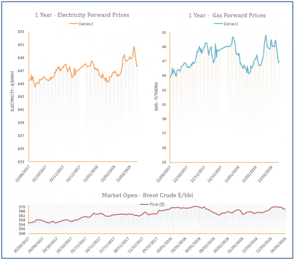 energy price graph - 04-04-2018