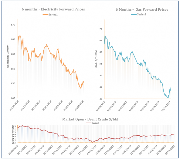 energy price graph - 04-04-2019