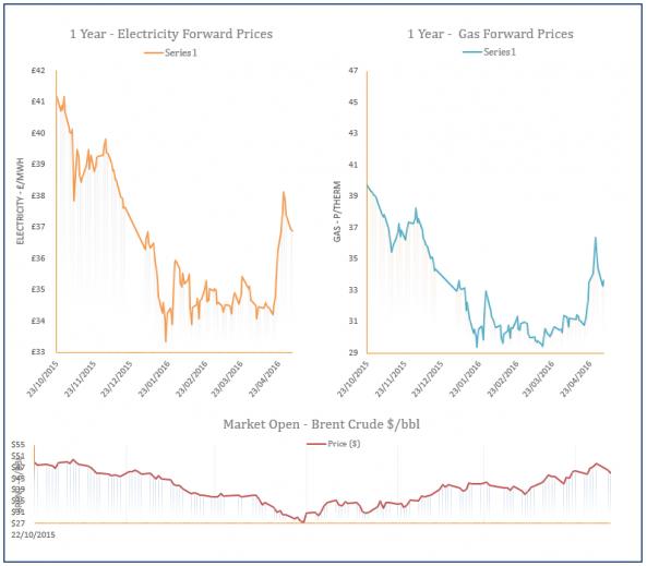 energy price graph - 04-05-2016