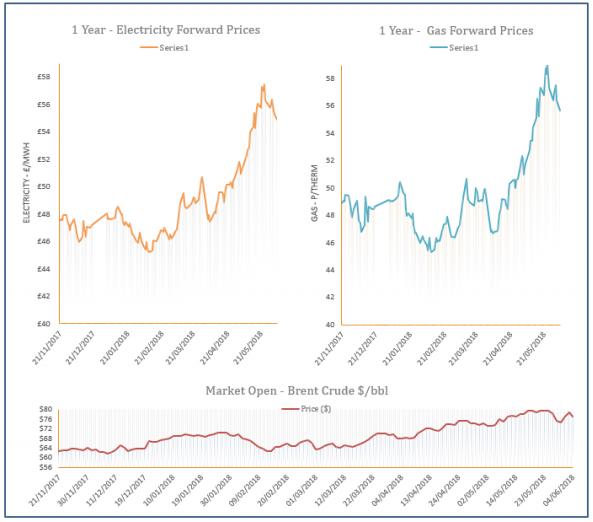 energy price graph - 04-06-2018