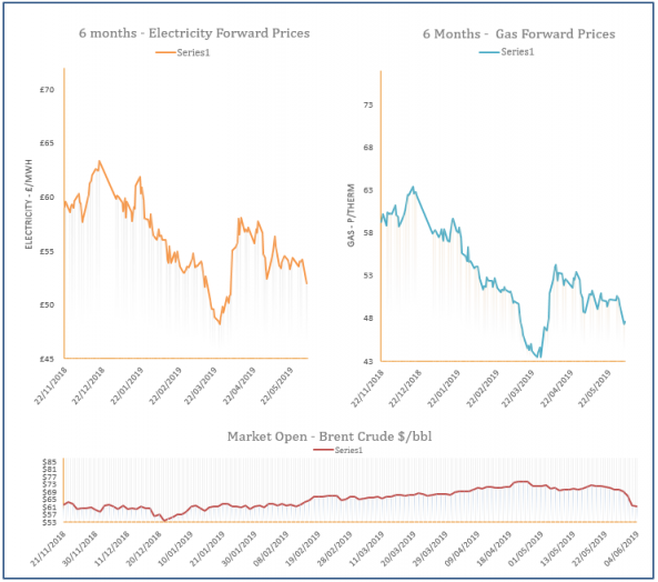 energy price graph - 04-06-2019