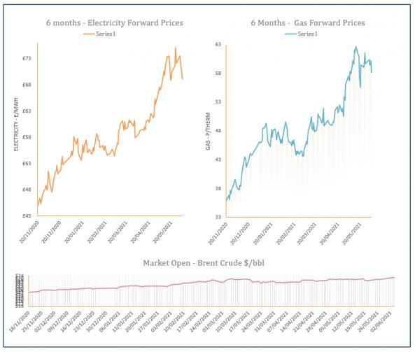 energy price graph - 04-06-2021