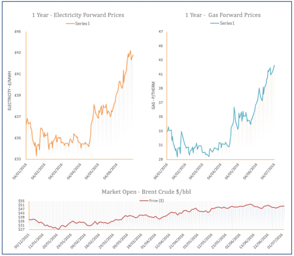 energy price graph - 04-07-2016