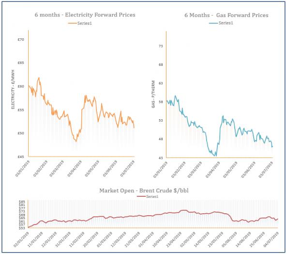 energy price graph - 04-07-2019