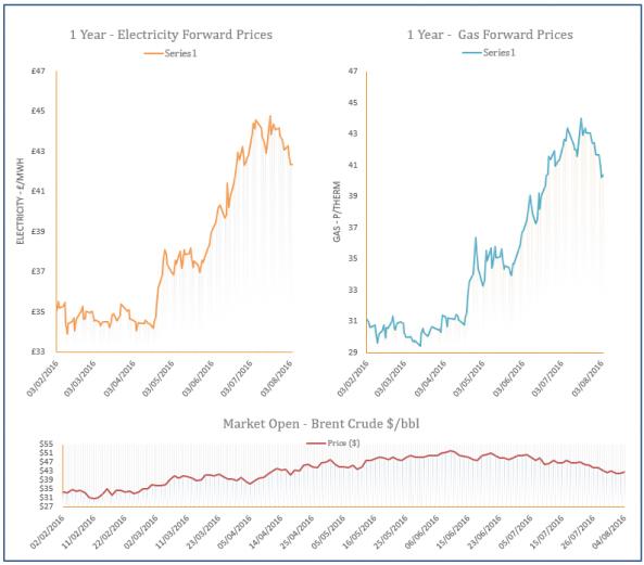 energy price graph - 04-08-2016