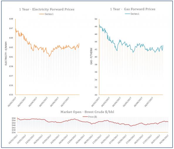 energy price graph - 04-08-2017