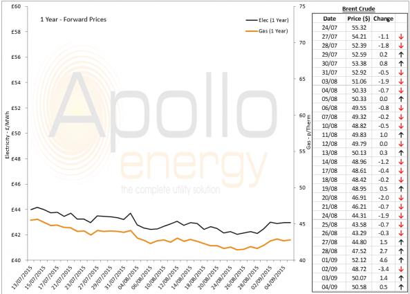 Energy Market Analysis - 04-09-2015