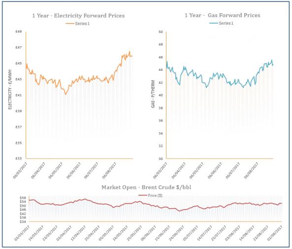 energy price graph -04-09-2017