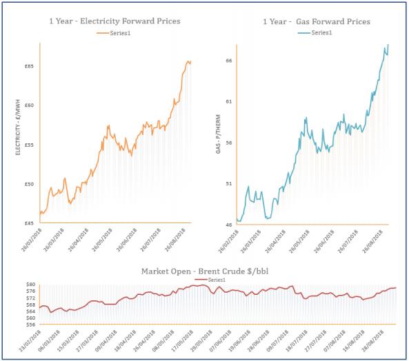energy price graph 04-09-2018