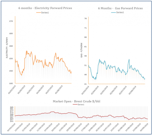 energy price graph - 04-09-2019