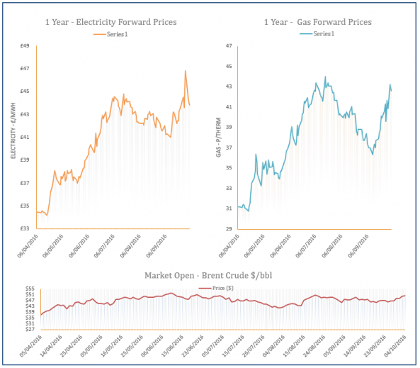 energy price graph - 04-10-2016
