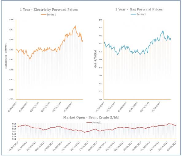 energy price graph - 04-10-2017