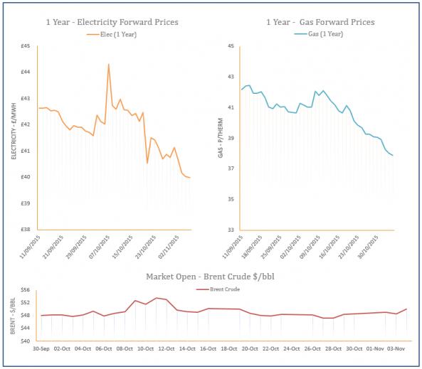 energy price graph - 04-11-2015