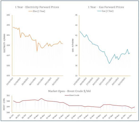 energy price graph - 04-12-2015