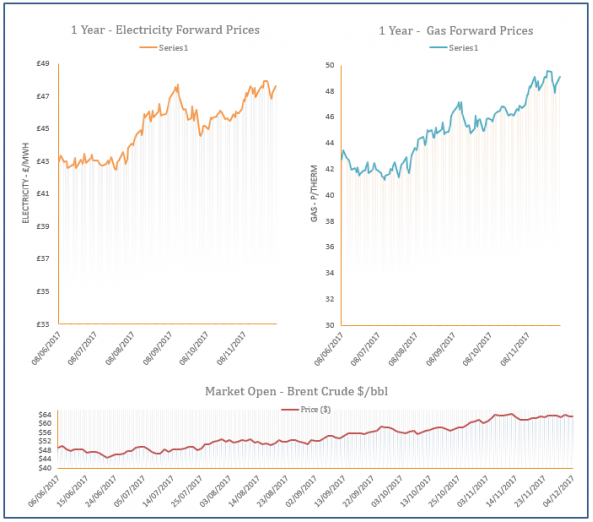 energy price graph - 04-12-2017