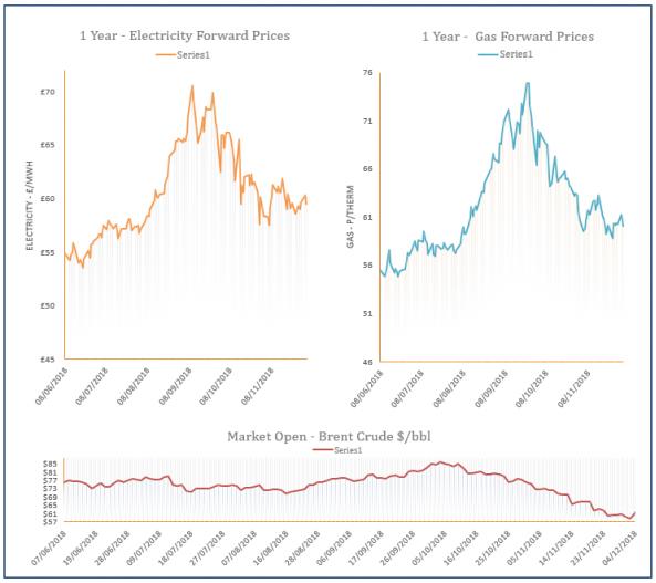 energy price graph - 04-12-2018