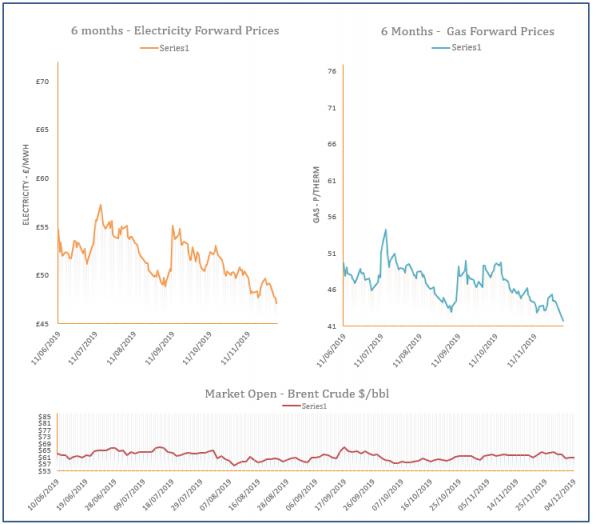 energy price graph - 04-12-2019