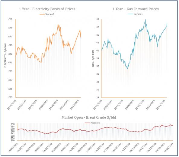energy price graph - 05-01-2017