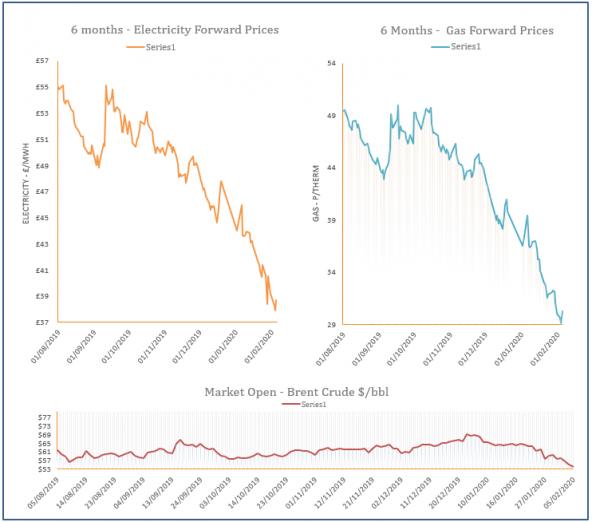energy price graph - 05-02-2020