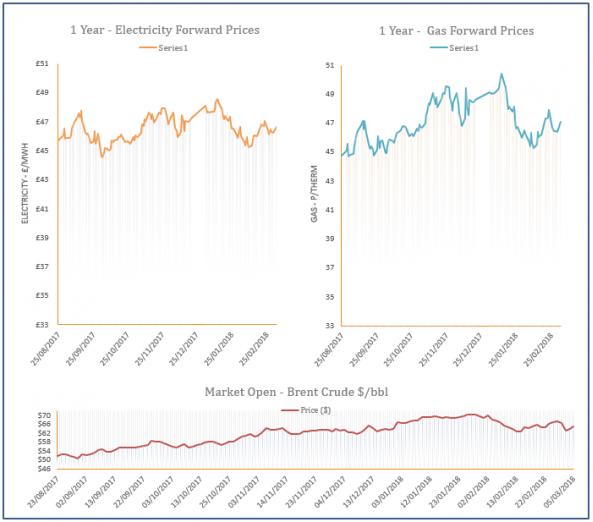 energy price graph - 05-03-2018