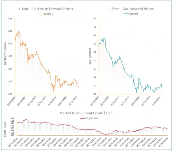 energy price graph - 05-04-2016