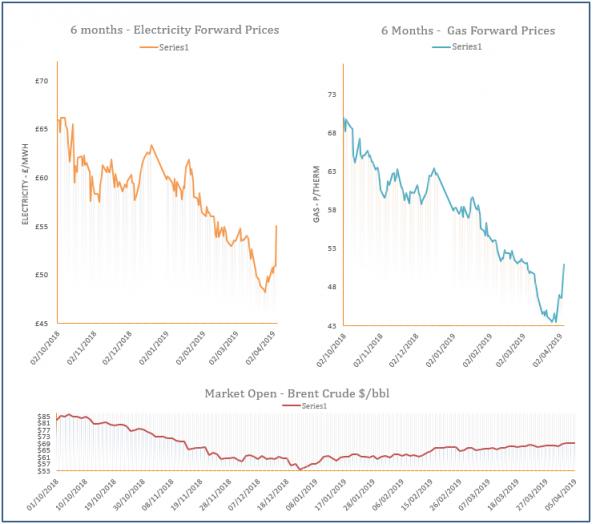 energy price graph - 05-04-2019