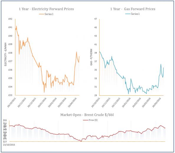energy price graph - 05-05-2016