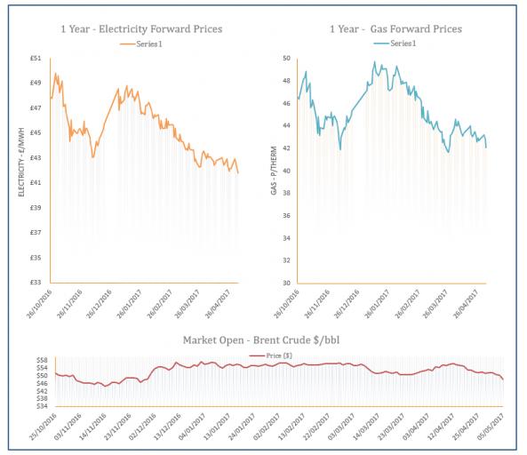 Energy Price Graph - 05-05-2017