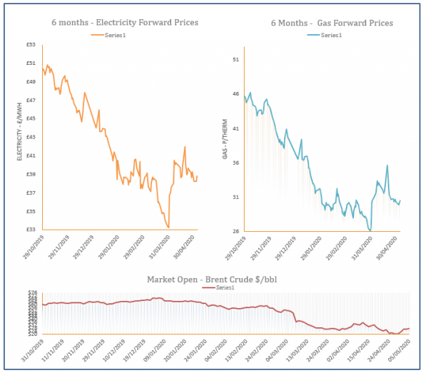 energy price graph - 05-05-2020
