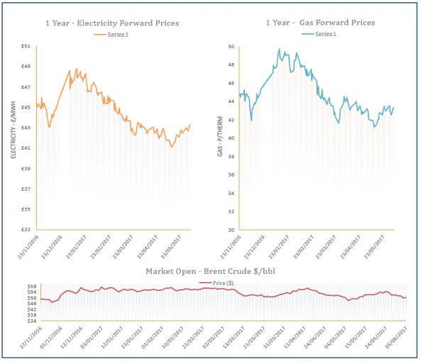 energy price graph - 05-06-2017