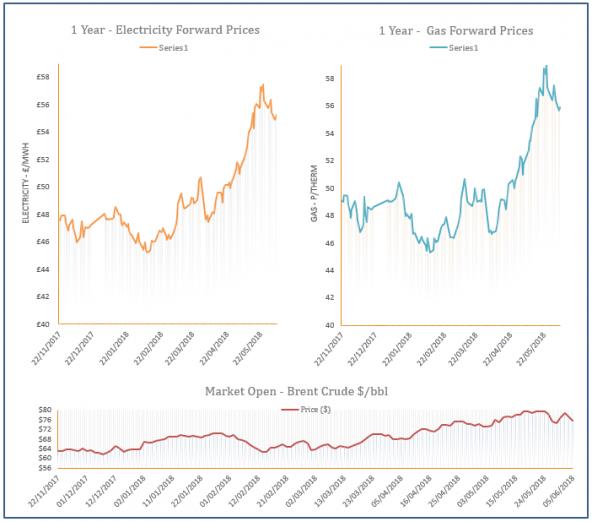 energy price graph - 05-06-2018