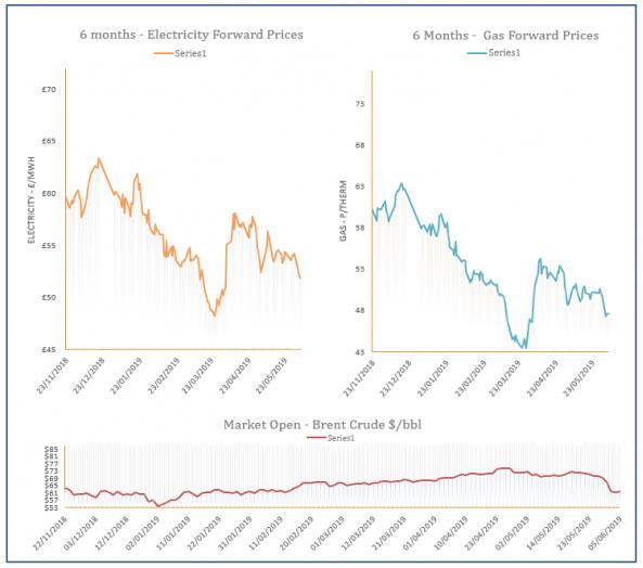Energy Price Graph - 05-06-2019