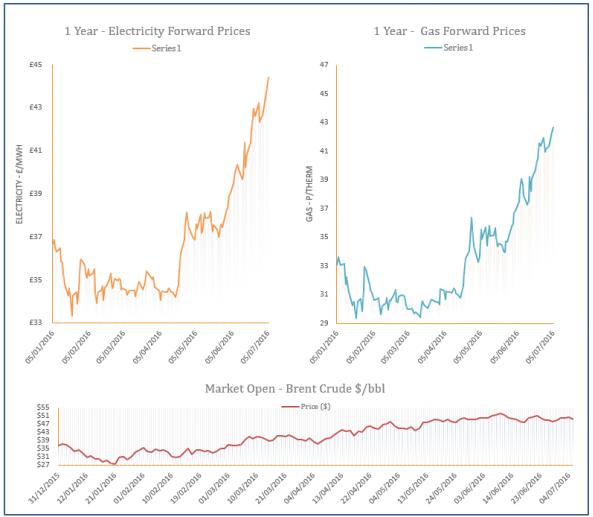 energy price graph - 05-07-2016
