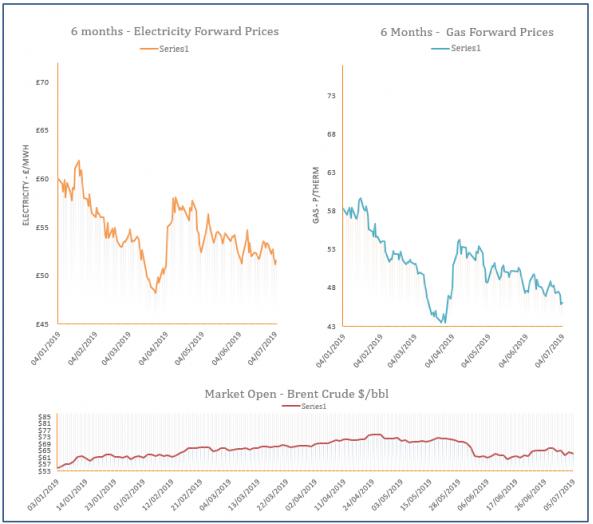 energy price graph - 05-07-2019