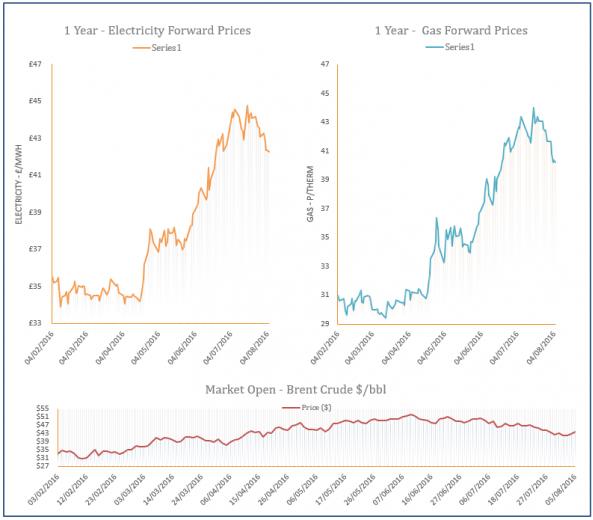 energy price graph - 05-08-2016