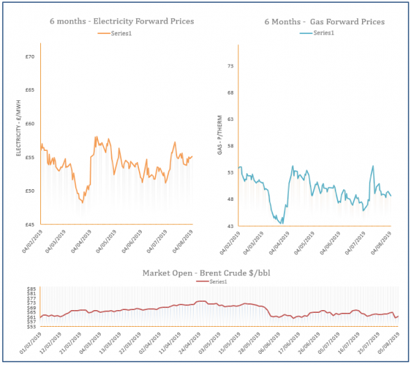 energy price graph - 05-08-2019
