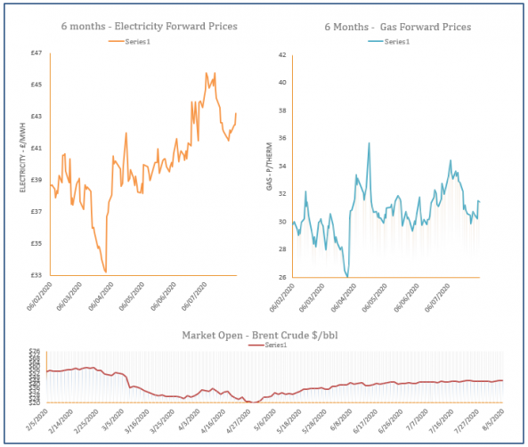 energy price graph - 05-08-2020