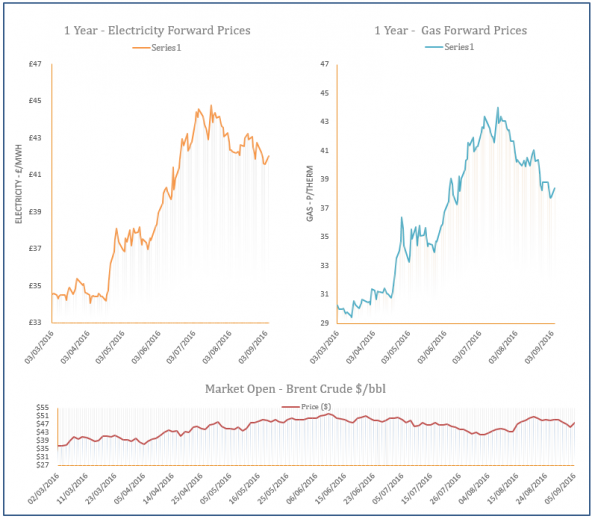 energy price graph - 05-09-2016