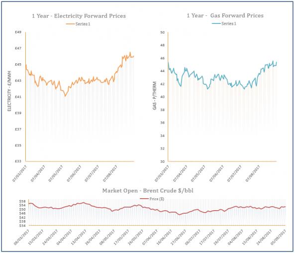 energy price graph - 05-09-2017
