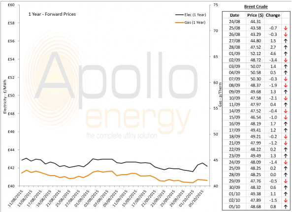 Energy Market Analysis - 05-10-2015