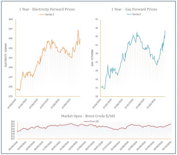 energy price graph - 05-10-2016