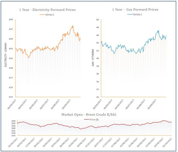 energy price graph - 05-10-2017