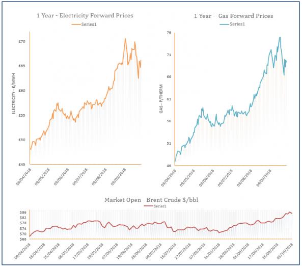 energy price graph - 05-10-2018