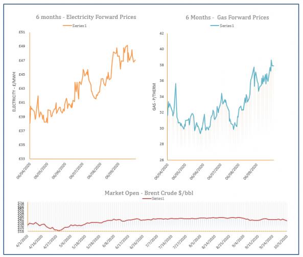 energy price graph - 05-10-2020