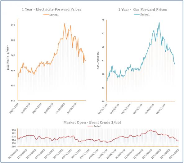energy price graph - 05-11-2018