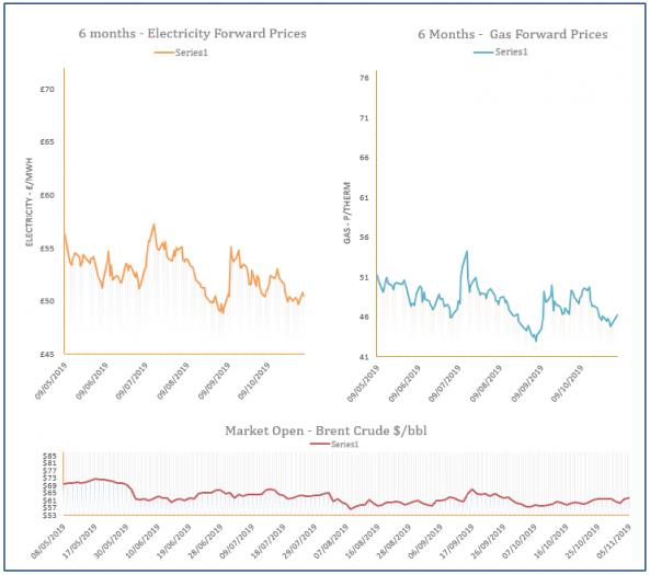 energy price graph - 05-11-2019