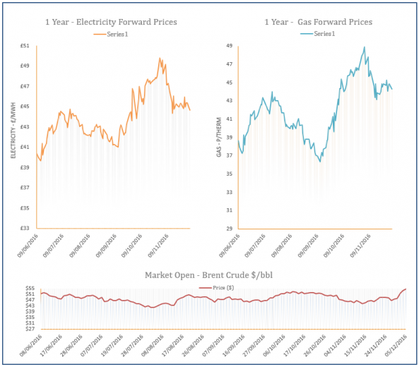 energy price graph - 05-12-2016